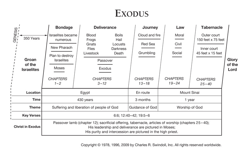 Dating of the book of exodus