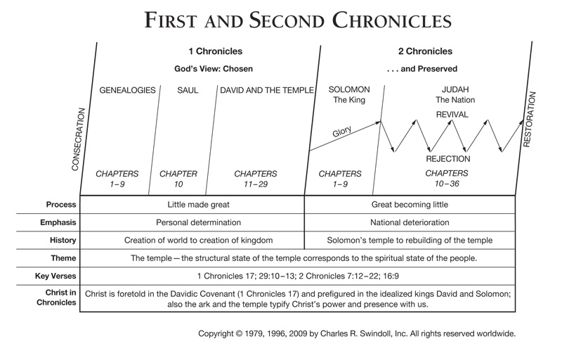 First Chronicles Insight For Living Canada