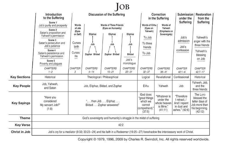 Job | Insight for Living Canada