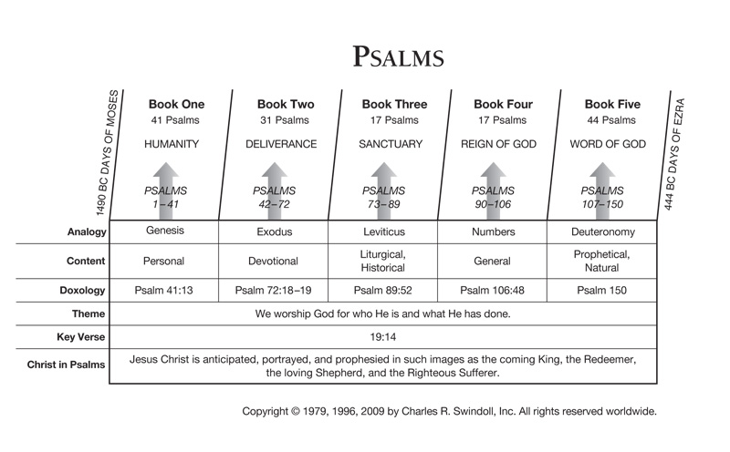 Psalms Insight For Living Canada