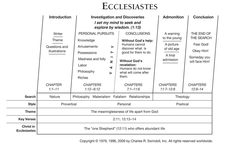 Ecclesiastes | Insight for Living Canada