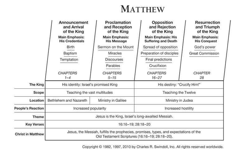 Matthew | Insight for Living Canada