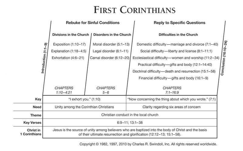 First Corinthians | Insight for Living Canada