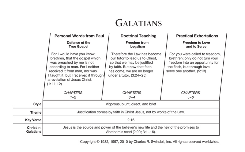 outline of the book of galatians pdf