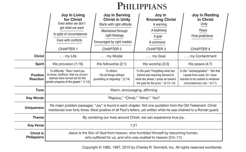 philippians outline summary