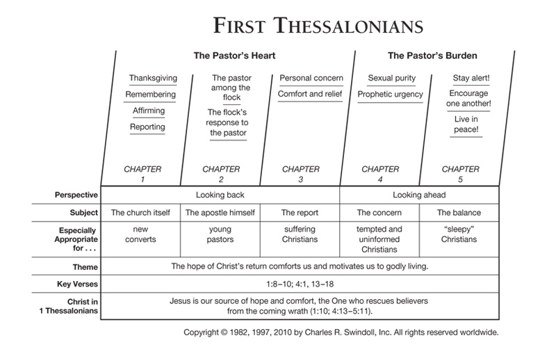 Study of thessalonians