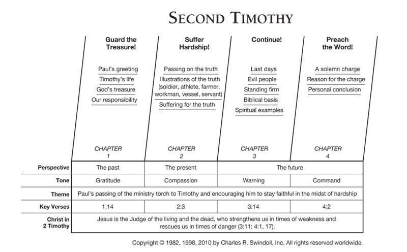 Second Timothy