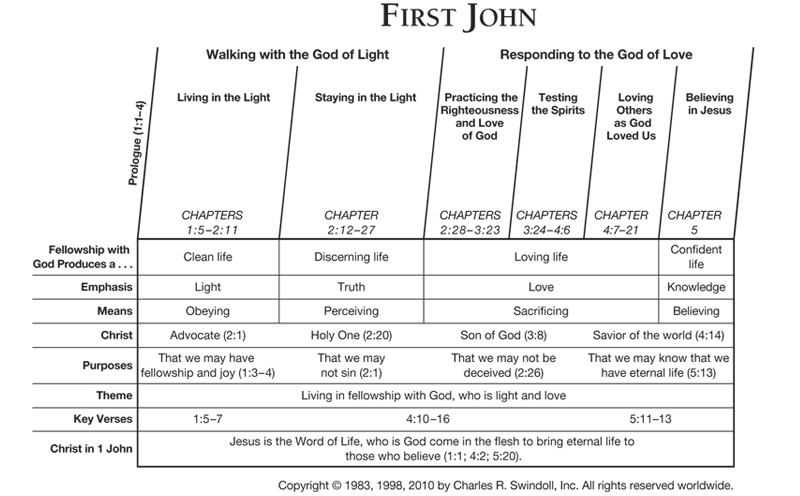 First John Insight For Living Canada