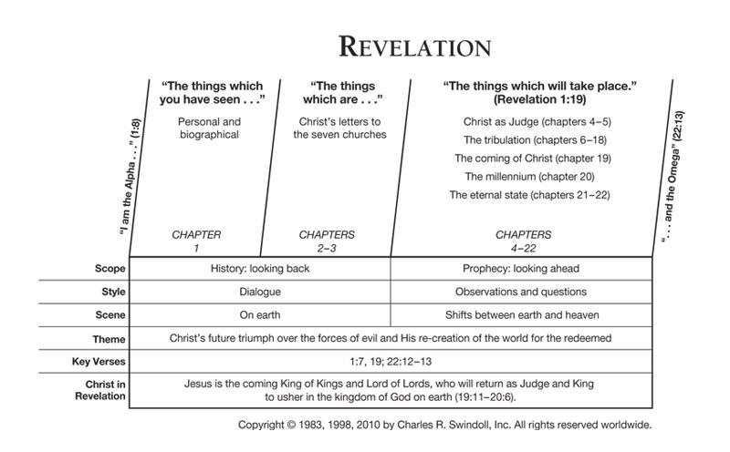 Revelation | Insight for Living Canada